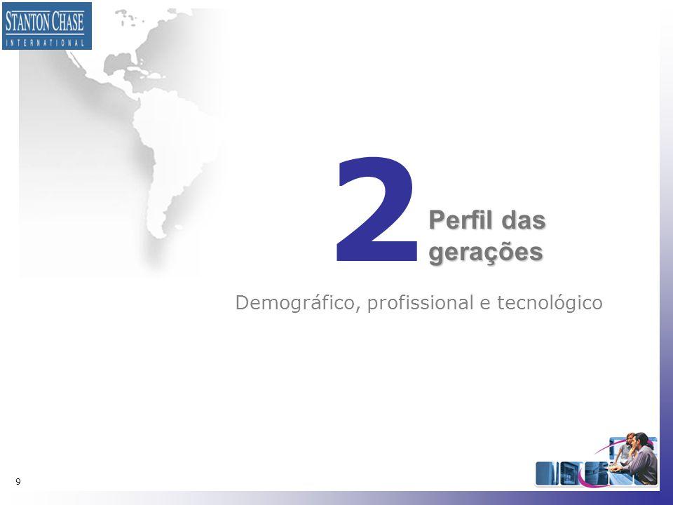 Demográfico, profissional e tecnológico