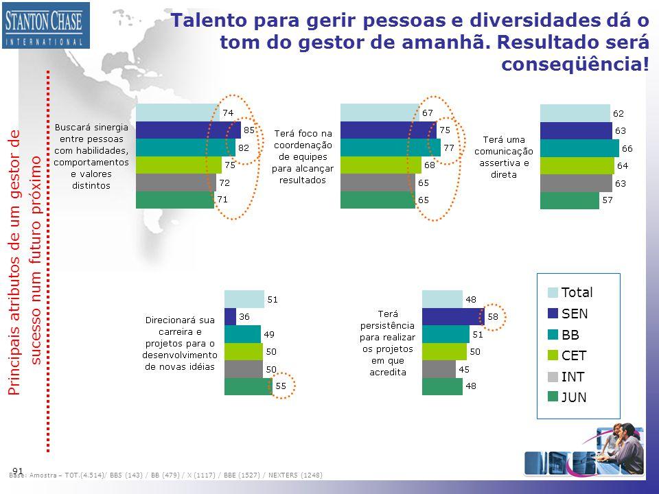 Talento para gerir pessoas e diversidades dá o tom do gestor de amanhã