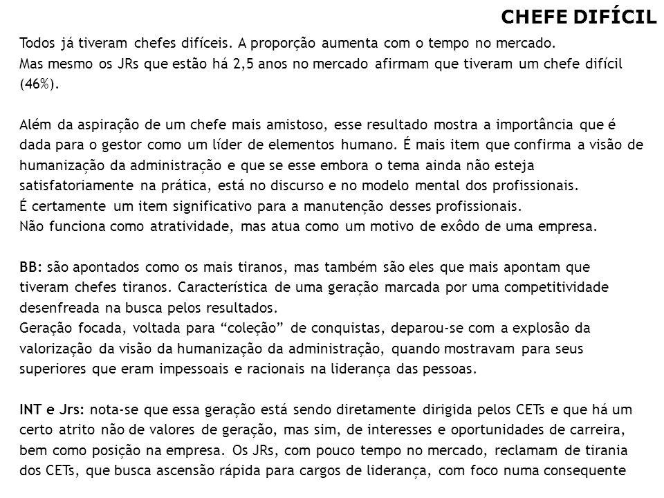CHEFE DIFÍCIL Todos já tiveram chefes difíceis. A proporção aumenta com o tempo no mercado.