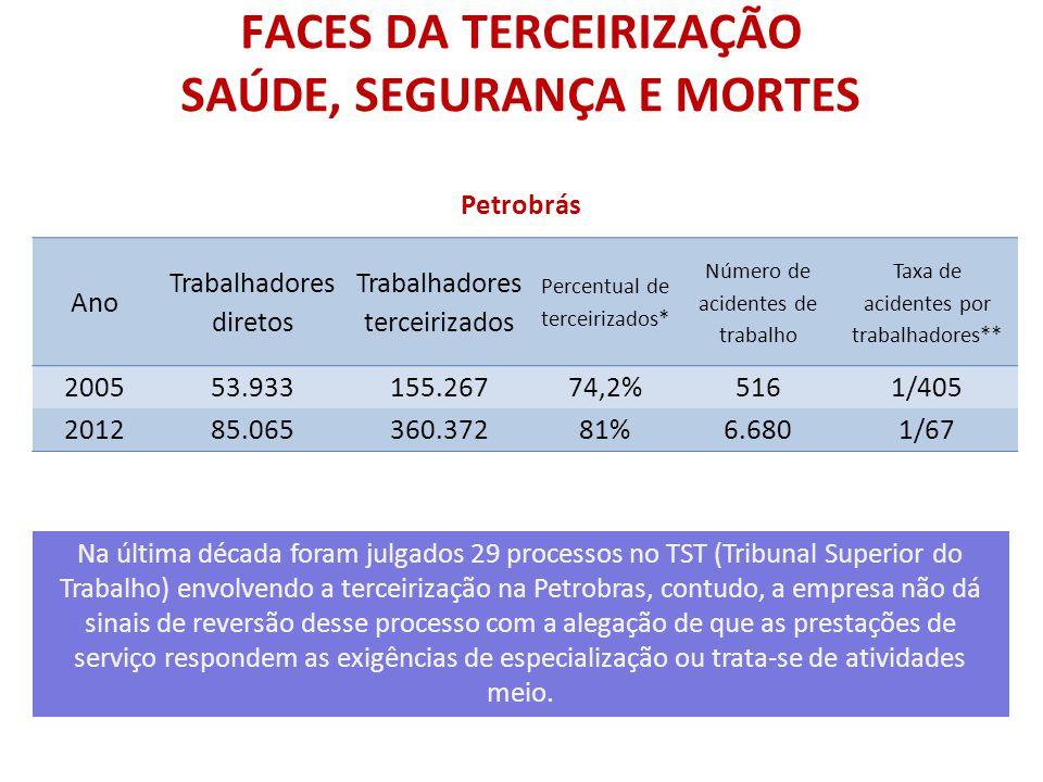 FACES DA TERCEIRIZAÇÃO SAÚDE, SEGURANÇA E MORTES Petrobrás