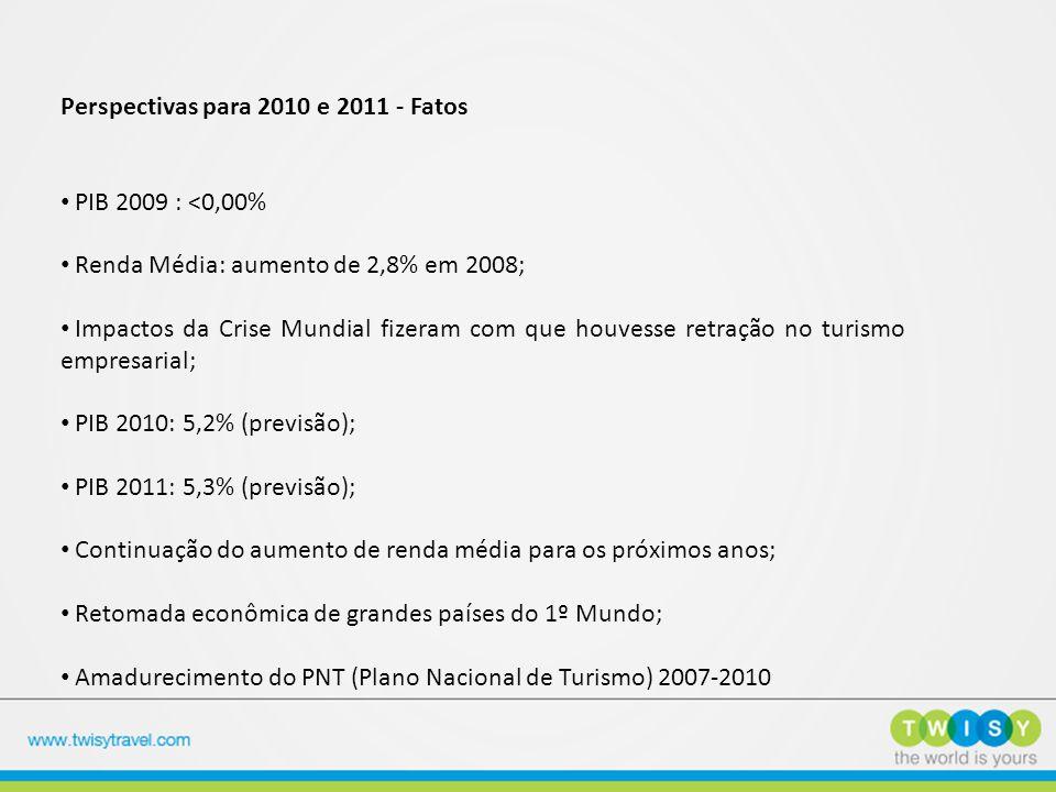 Perspectivas para 2010 e 2011 - Fatos