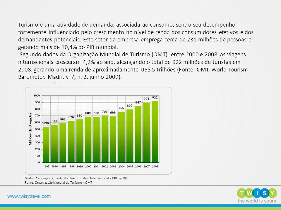 Turismo é uma atividade de demanda, associada ao consumo, sendo seu desempenho fortemente influenciado pelo crescimento no nível de renda dos consumidores efetivos e dos demandantes potenciais. Este setor da empresa emprega cerca de 231 milhões de pessoas e gerando mais de 10,4% do PIB mundial. Segundo dados da Organização Mundial de Turismo (OMT), entre 2000 e 2008, as viagens internacionais cresceram 4,2% ao ano, alcançando o total de 922 milhões de turistas em 2008, gerando uma renda de aproximadamente US$ 5 trilhões (Fonte: OMT. World Tourism Barometer. Madri, v. 7, n. 2, junho 2009).