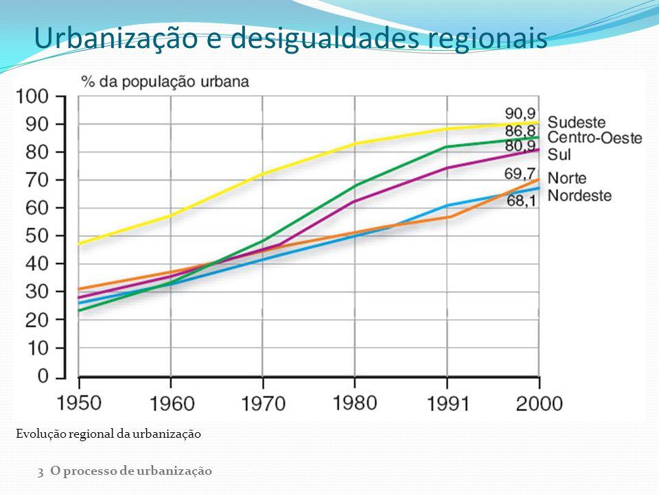 Urbanização e desigualdades regionais