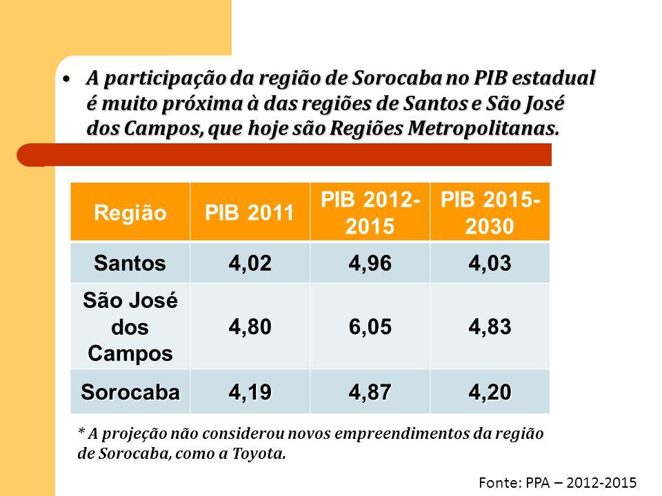 Região PIB 2011 PIB 2012-2015 PIB 2015-2030 Santos 4,02 4,96 4,03