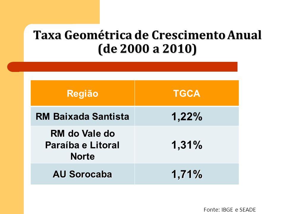 Taxa Geométrica de Crescimento Anual (de 2000 a 2010)