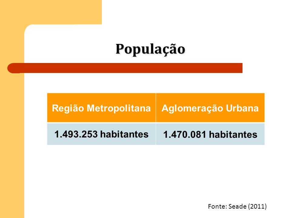 População Região Metropolitana Aglomeração Urbana 1.493.253 habitantes