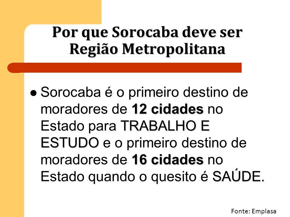 Por que Sorocaba deve ser Região Metropolitana