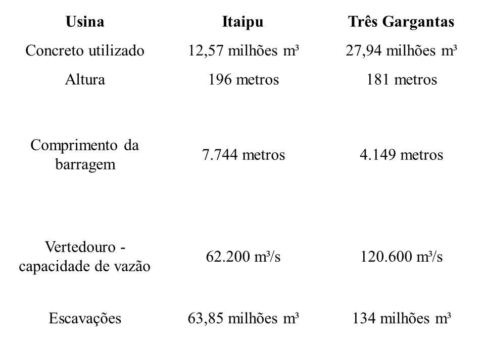 Usina Itaipu Três Gargantas