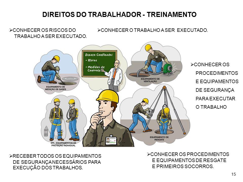 DIREITOS DO TRABALHADOR - TREINAMENTO
