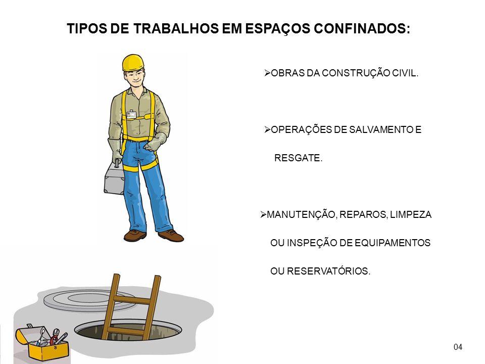 TIPOS DE TRABALHOS EM ESPAÇOS CONFINADOS: