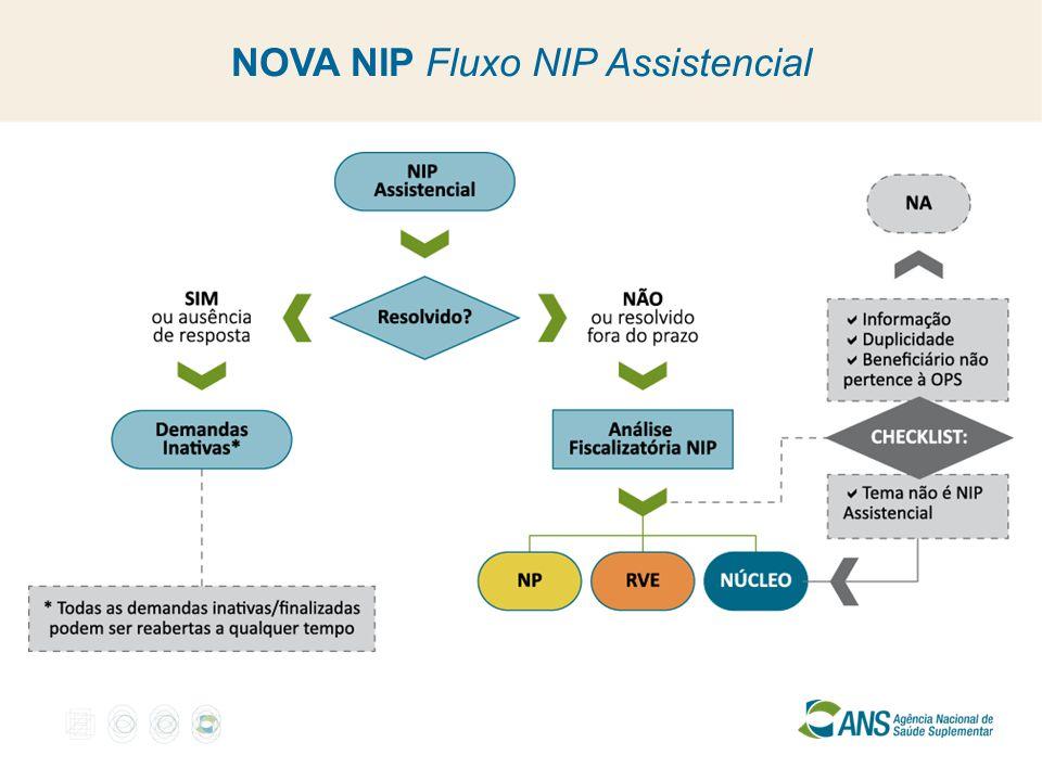 NOVA NIP Fluxo NIP Assistencial