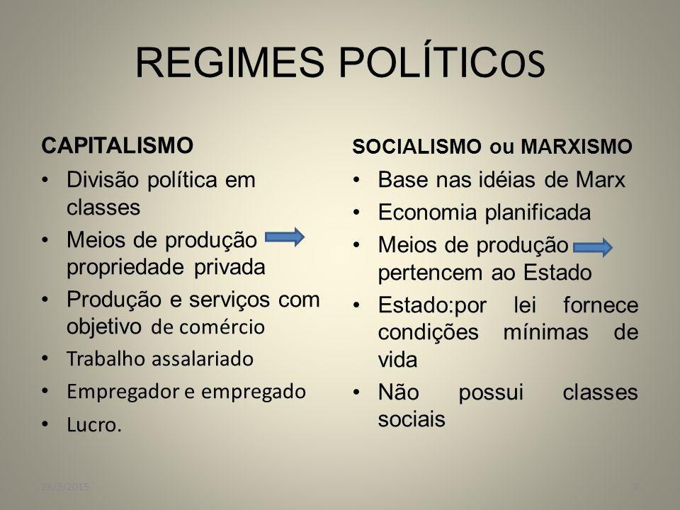 REGIMES POLÍTICOS CAPITALISMO Divisão política em classes