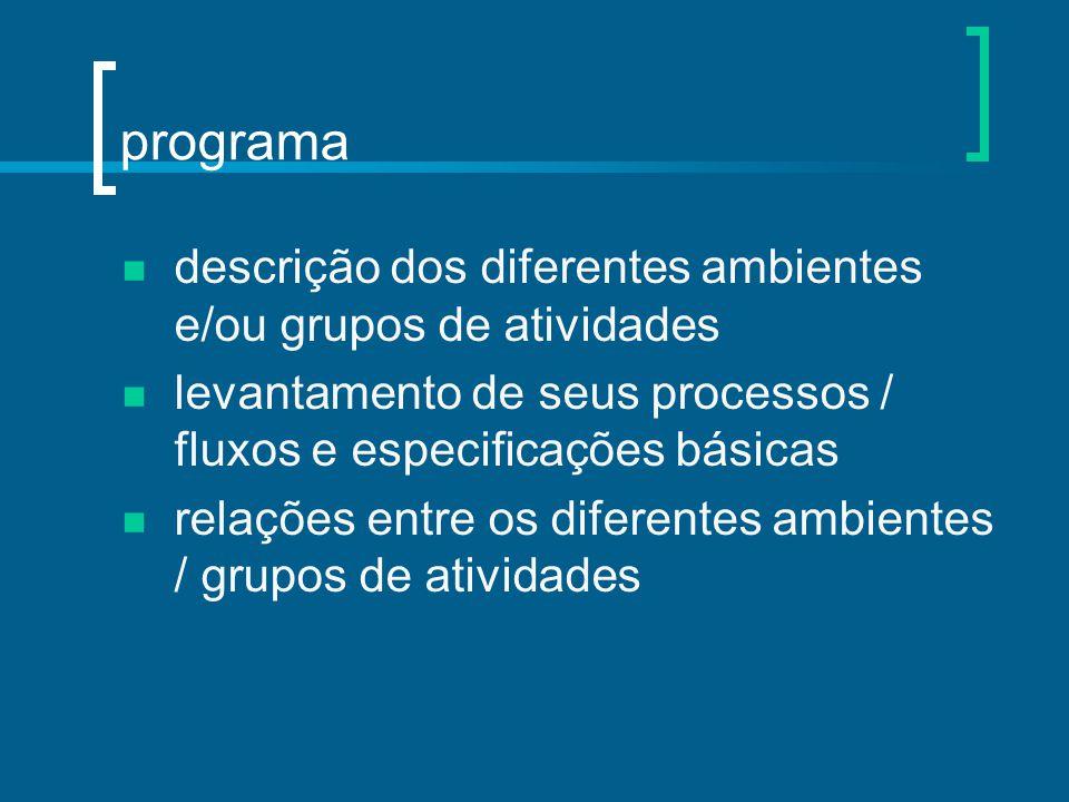 programa descrição dos diferentes ambientes e/ou grupos de atividades