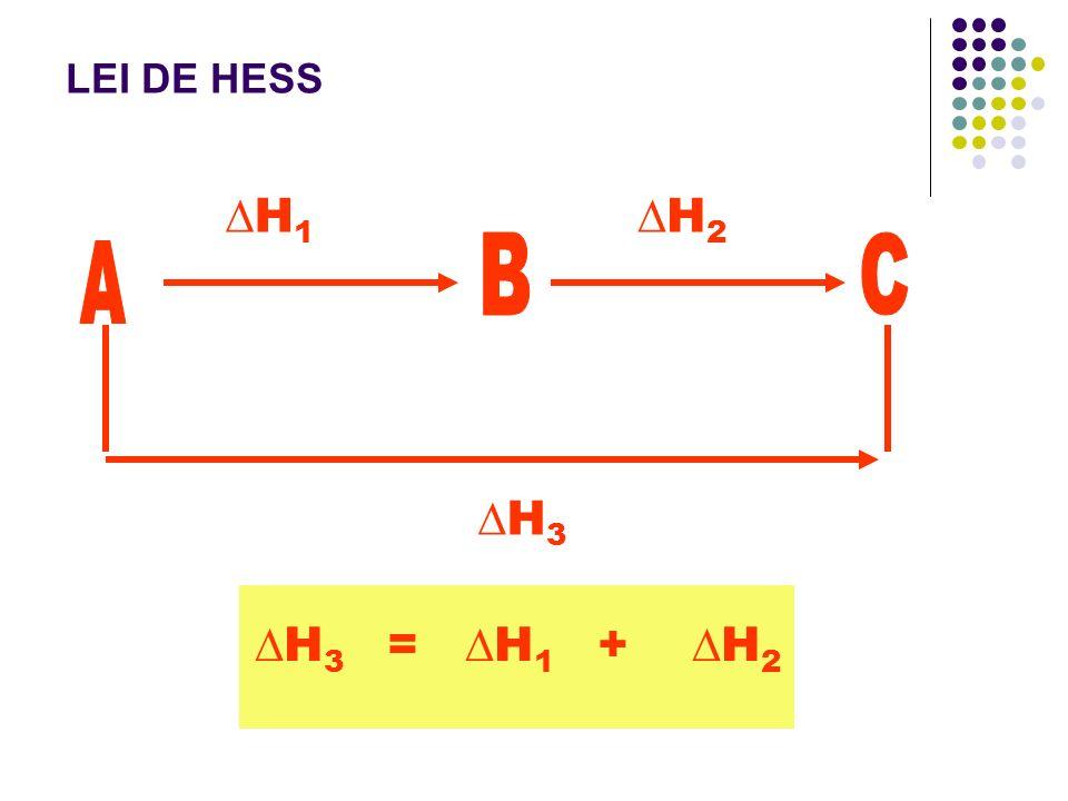 LEI DE HESS ∆H1 ∆H2 B C A ∆H3 ∆H3 = ∆H1 + ∆H2