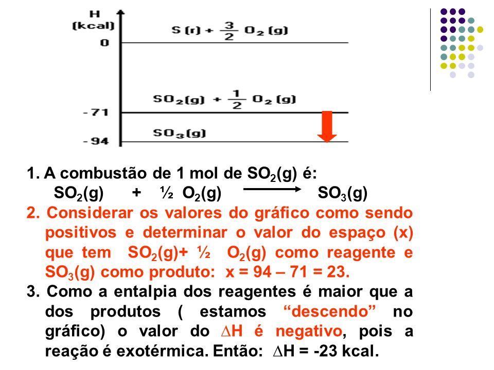 1. A combustão de 1 mol de SO2(g) é: