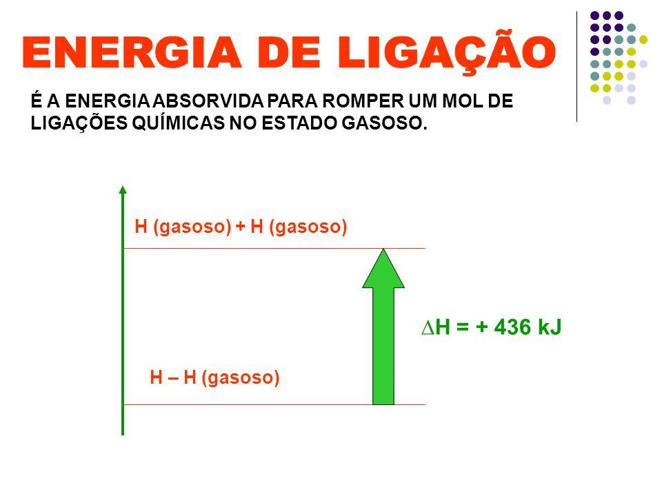 ENERGIA DE LIGAÇÃO ∆H = + 436 kJ