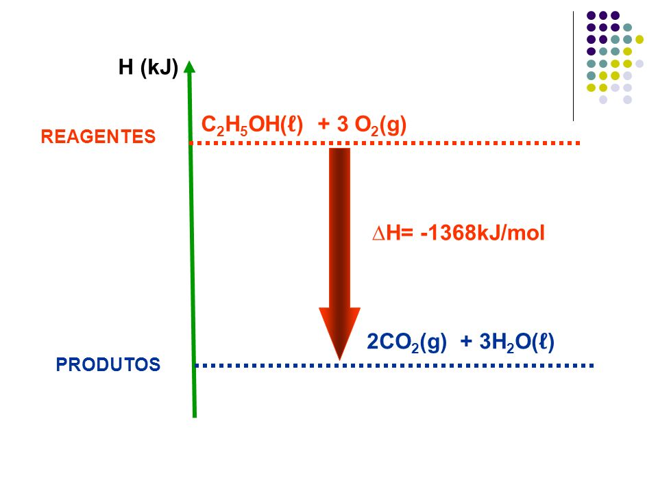 H (kJ) C2H5OH(ℓ) + 3 O2(g) ∆H= -1368kJ/mol 2CO2(g) + 3H2O(ℓ) REAGENTES