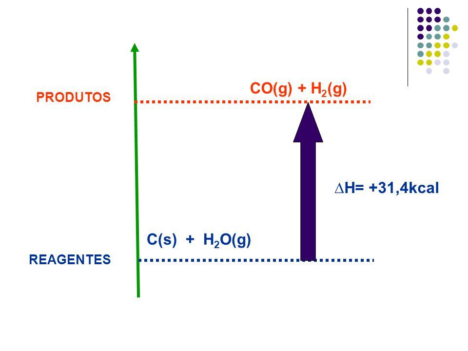 CO(g) + H2(g) PRODUTOS ∆H= +31,4kcal C(s) + H2O(g) REAGENTES