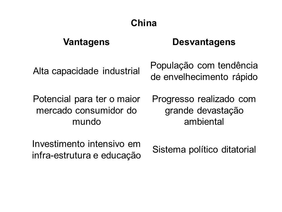 China Vantagens Desvantagens China Vantagens Desvantagens