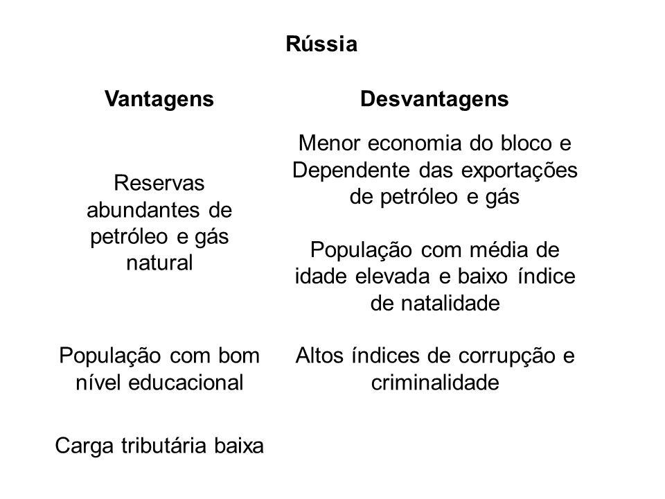 Rússia Vantagens Desvantagens Rússia Vantagens Desvantagens