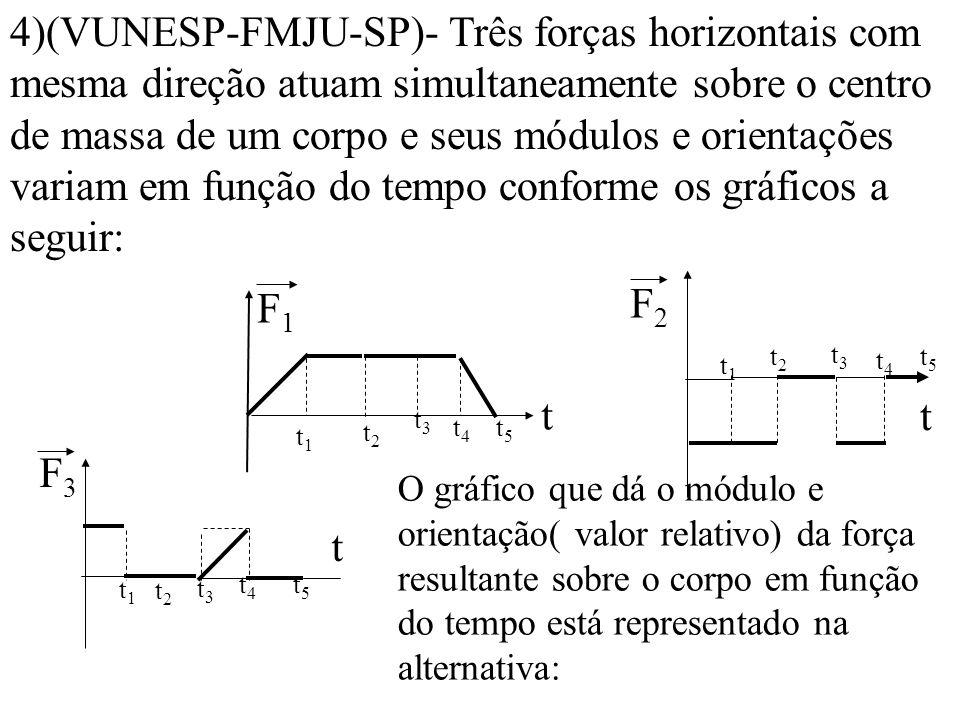 4)(VUNESP-FMJU-SP)- Três forças horizontais com mesma direção atuam simultaneamente sobre o centro de massa de um corpo e seus módulos e orientações variam em função do tempo conforme os gráficos a seguir: