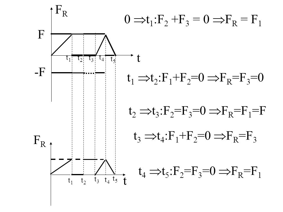 FR 0 t1:F2 +F3 = 0 FR = F1 F t -F t1 t2:F1+F2=0 FR=F3=0