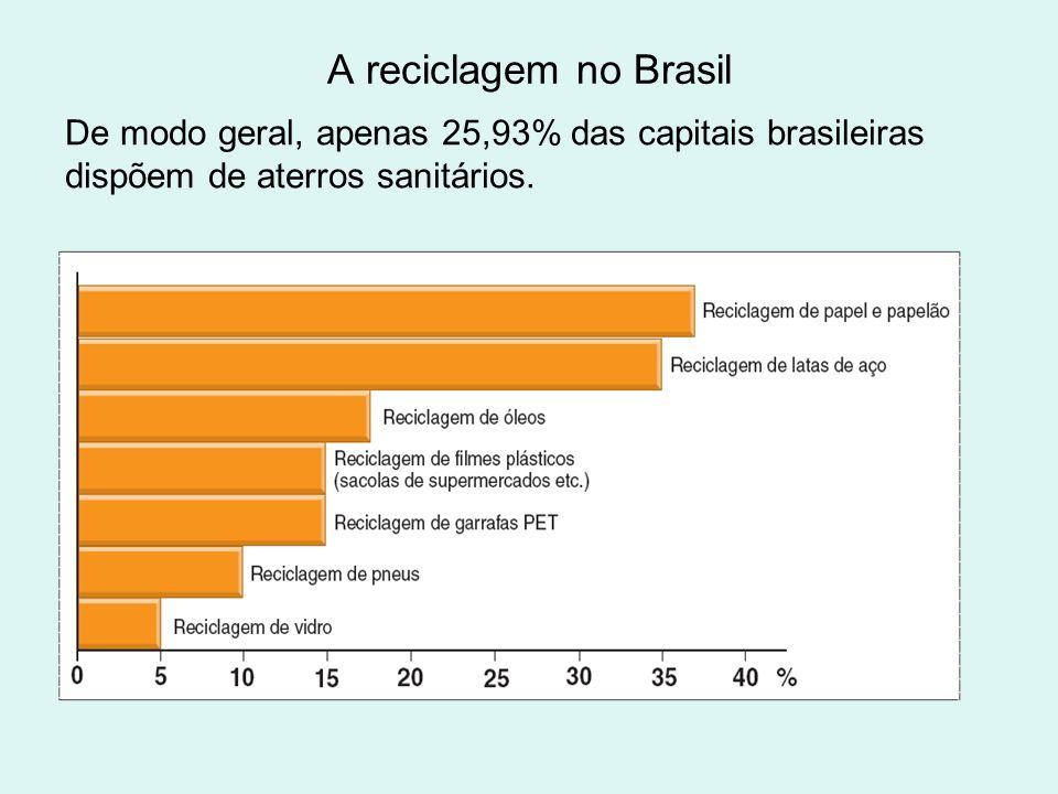 A reciclagem no BrasilDe modo geral, apenas 25,93% das capitais brasileiras dispõem de aterros sanitários.