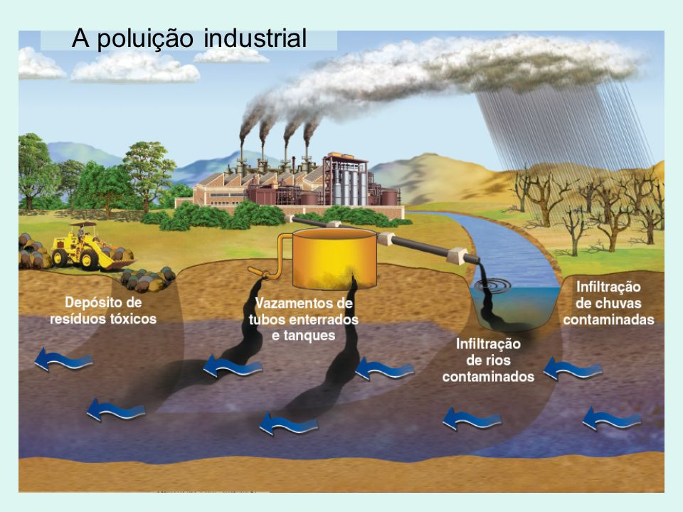 A poluição industrial