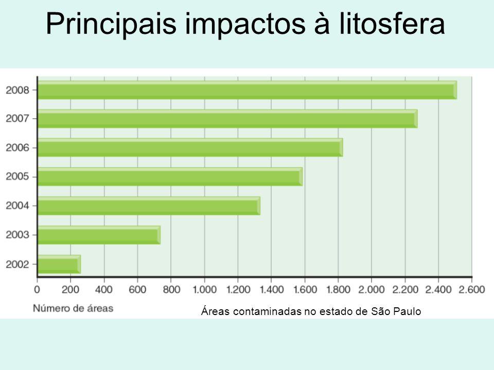 Principais impactos à litosfera