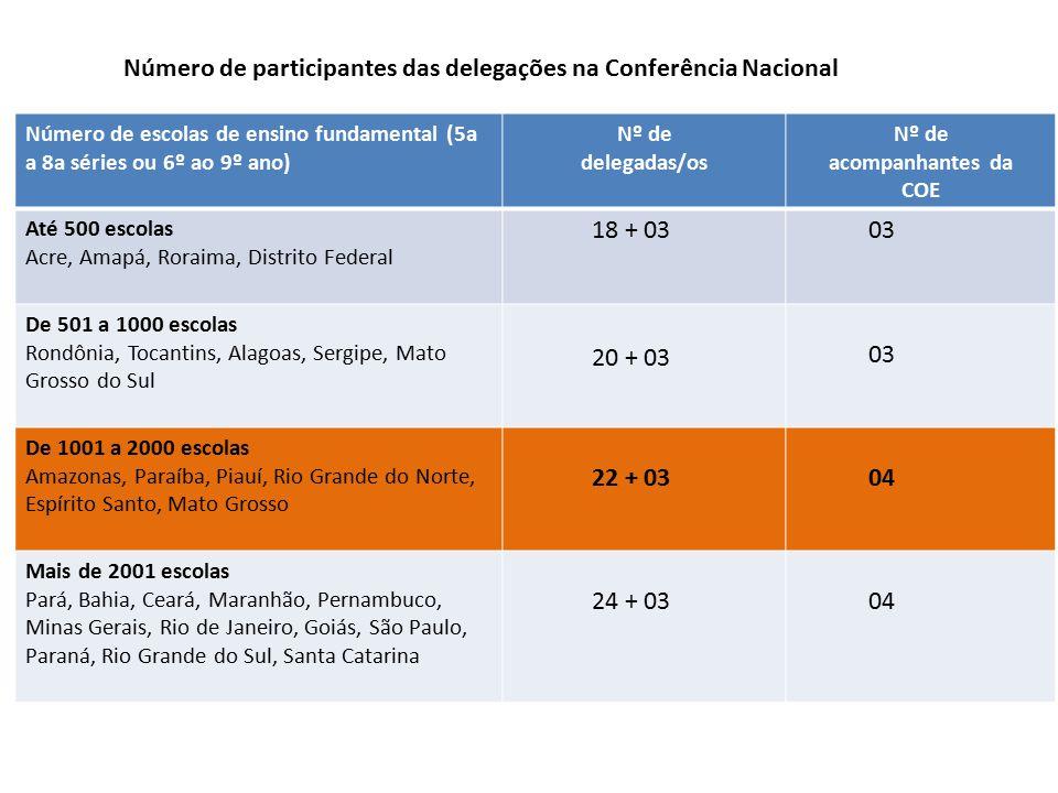Número de participantes das delegações na Conferência Nacional