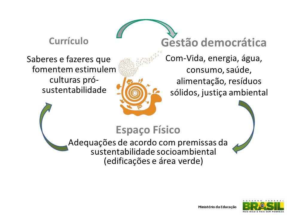 Gestão democrática Espaço Físico Currículo