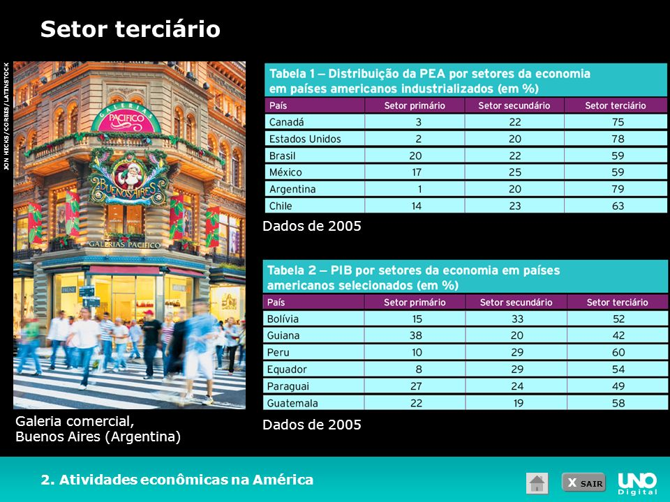 Setor terciário Dados de 2005