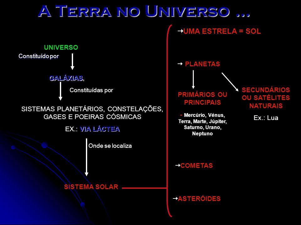 A Terra no Universo … UMA ESTRELA = SOL UNIVERSO  PLANETAS GALÁXIAS,