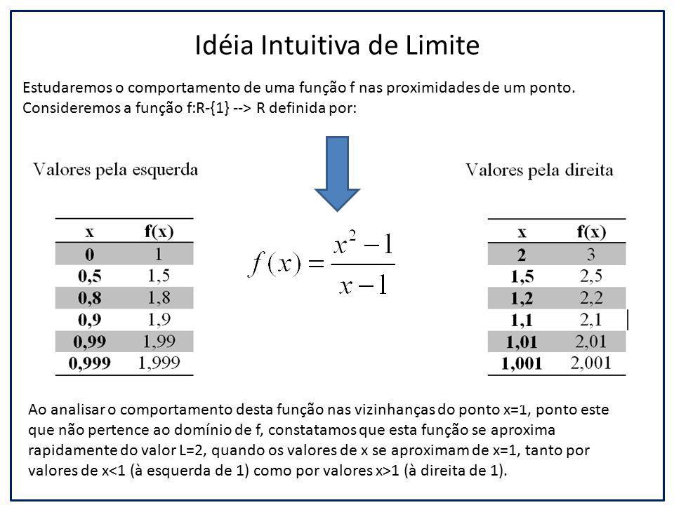 Idéia Intuitiva de Limite