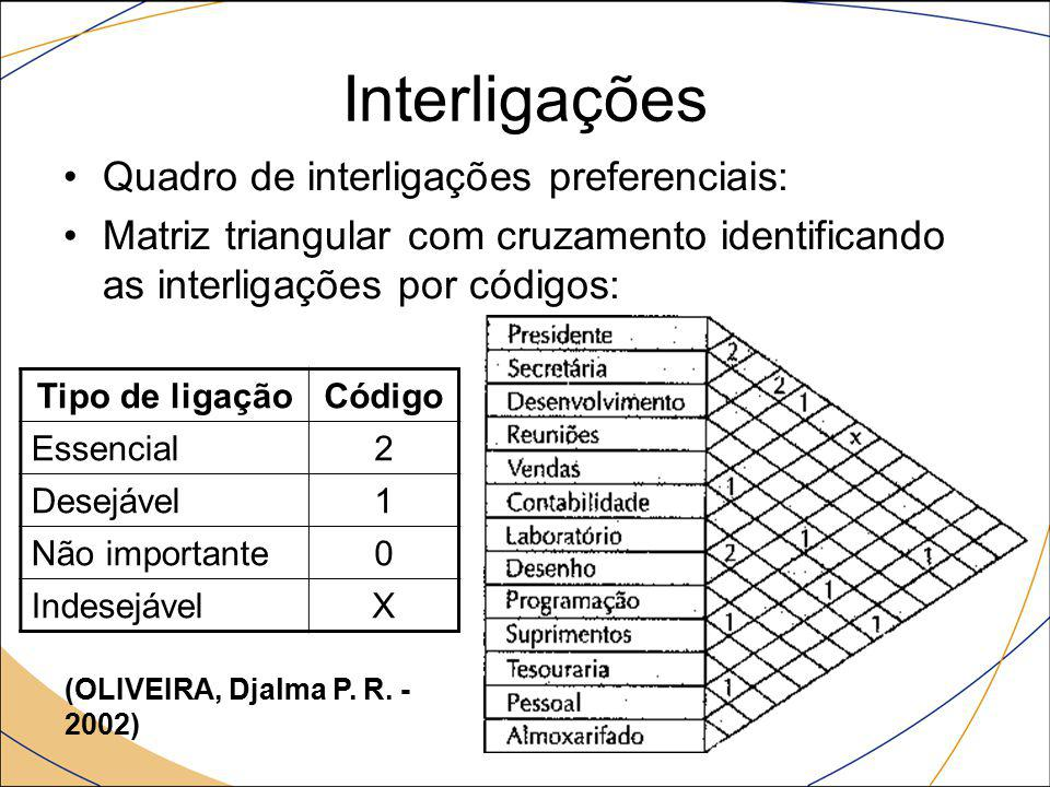 Interligações Quadro de interligações preferenciais: