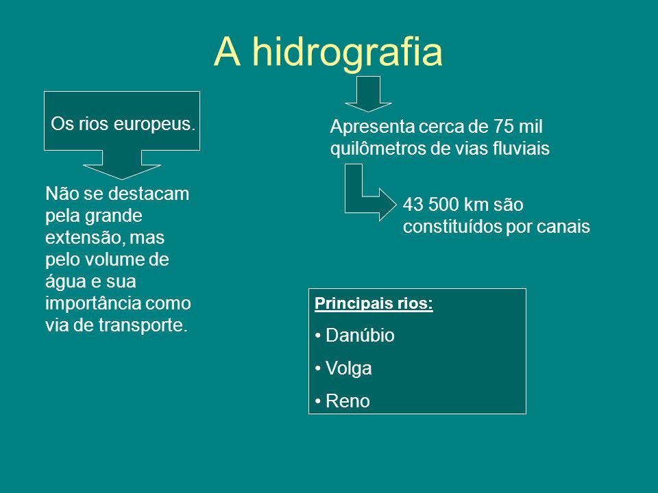 A hidrografia Os rios europeus.