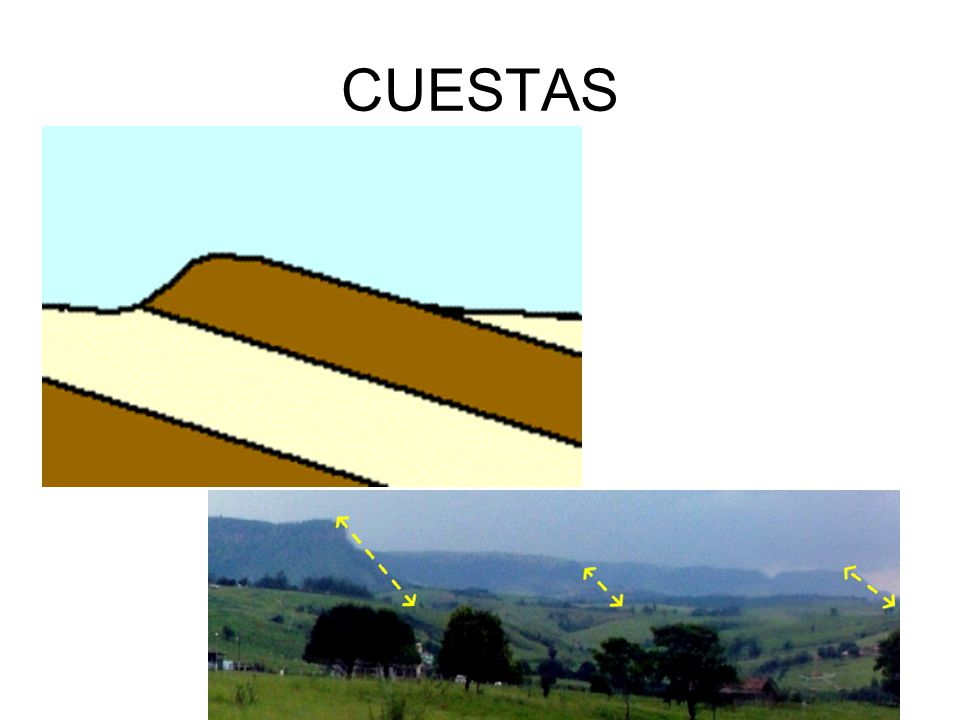 CUESTAS