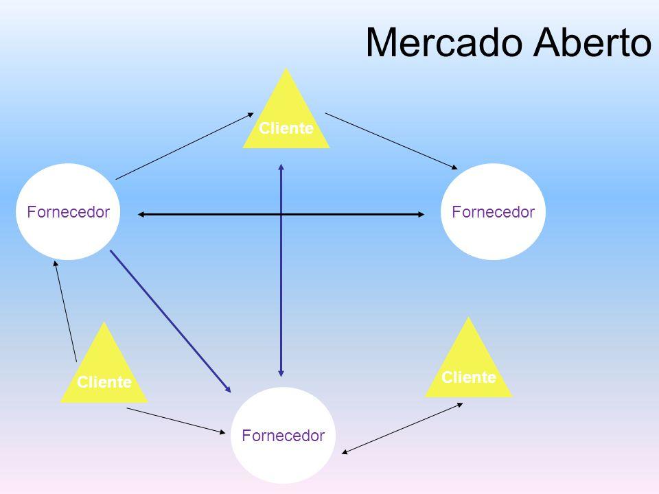 Mercado Aberto Cliente Fornecedor Fornecedor Cliente Cliente