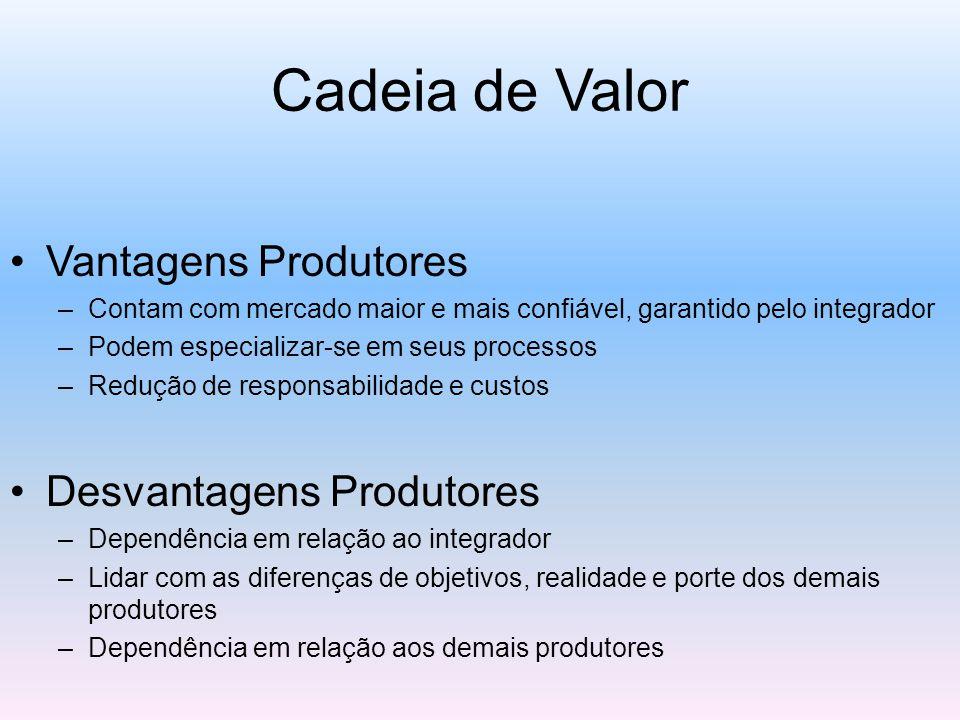Cadeia de Valor Vantagens Produtores Desvantagens Produtores