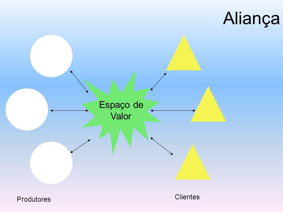Aliança Espaço de Valor Clientes Produtores