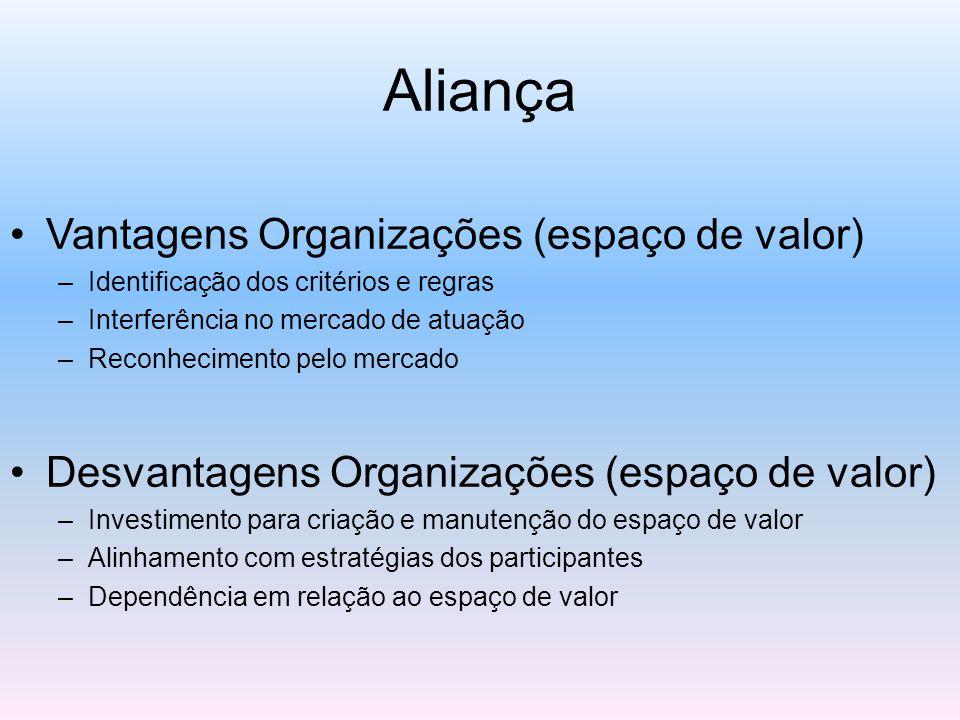 Aliança Vantagens Organizações (espaço de valor)