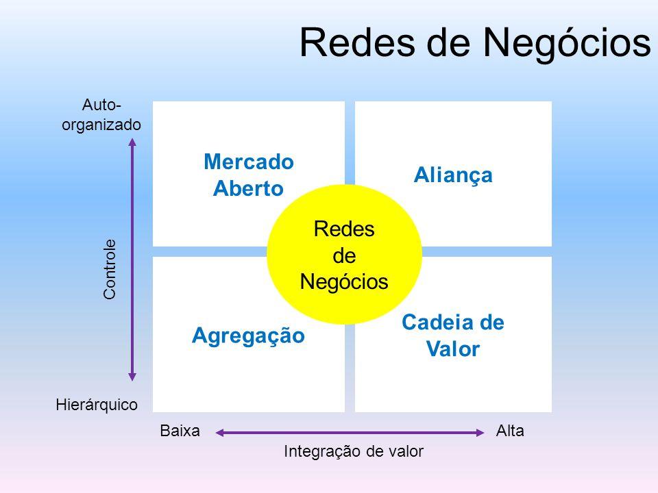 Redes de Negócios Mercado Aliança Aberto Redes de Negócios Cadeia de