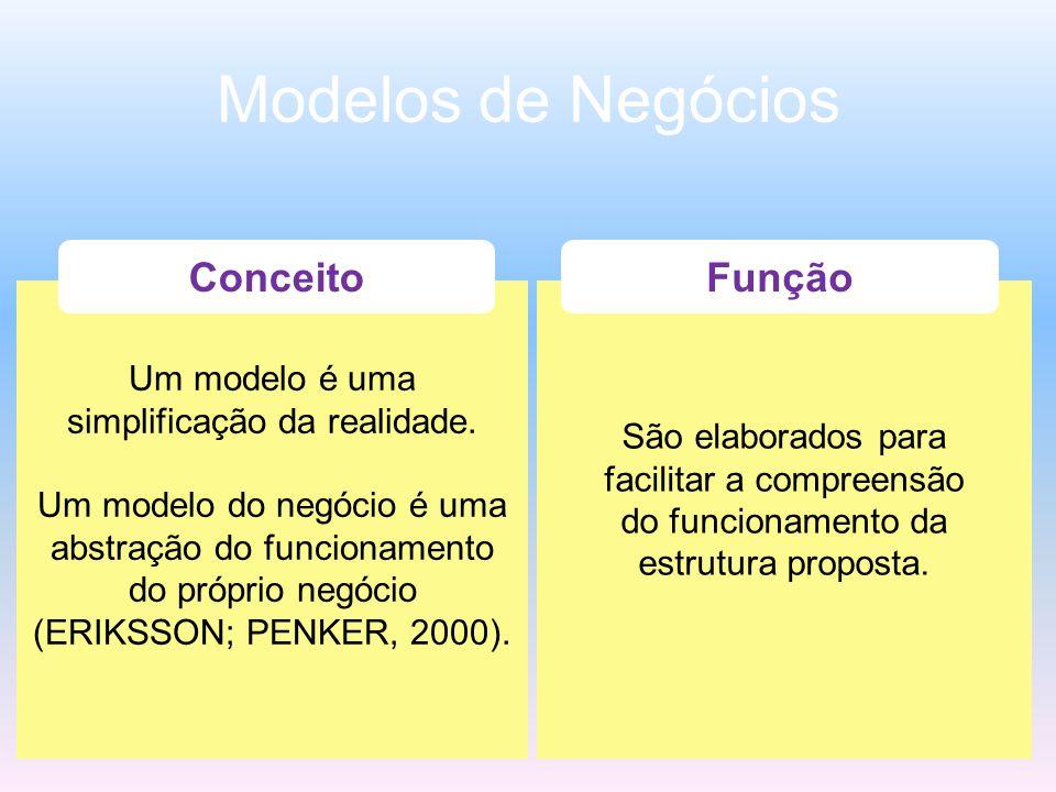 Modelos de Negócios Conceito Função