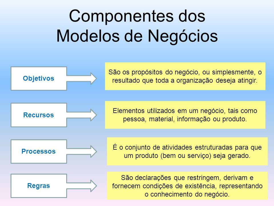 Componentes dos Modelos de Negócios