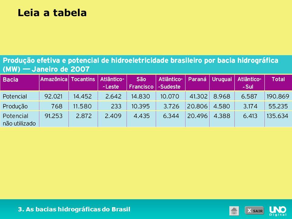 Leia a tabela 3. As bacias hidrográficas do Brasil