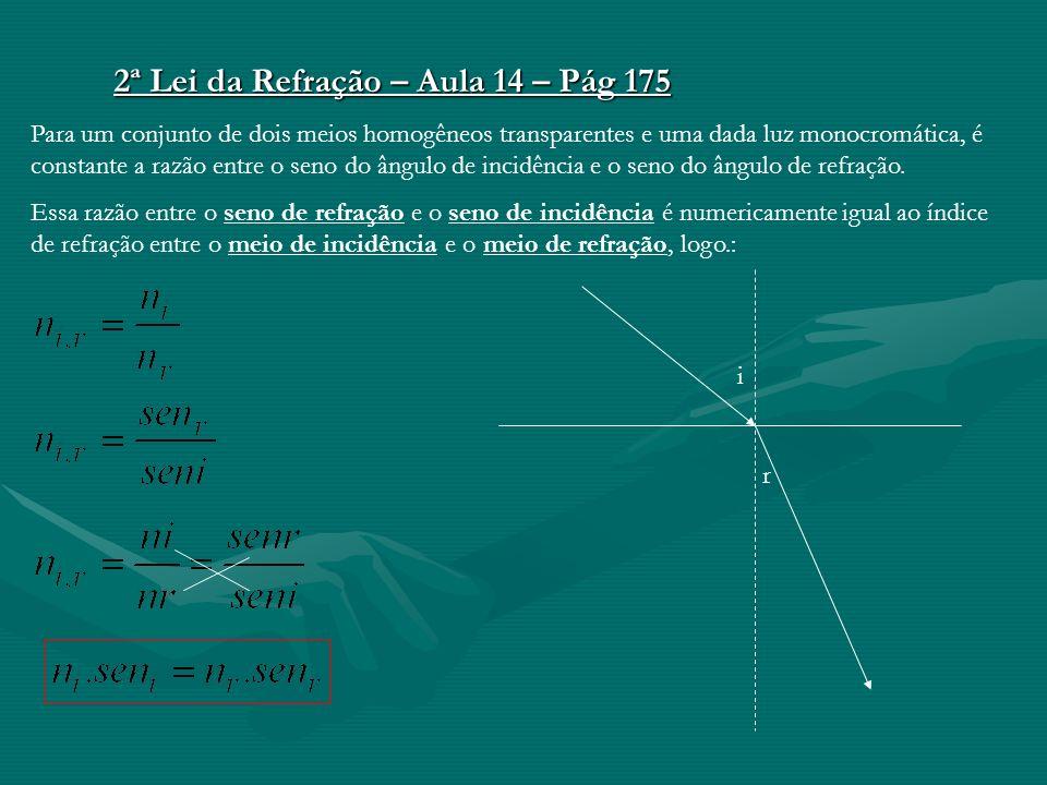 2ª Lei da Refração – Aula 14 – Pág 175
