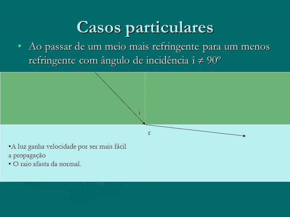 Casos particulares Ao passar de um meio mais refringente para um menos refringente com ângulo de incidência î  90º.