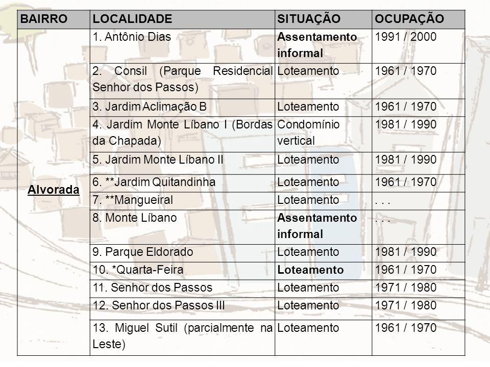 BAIRRO LOCALIDADE SITUAÇÃO OCUPAÇÃO Alvorada 1. Antônio Dias