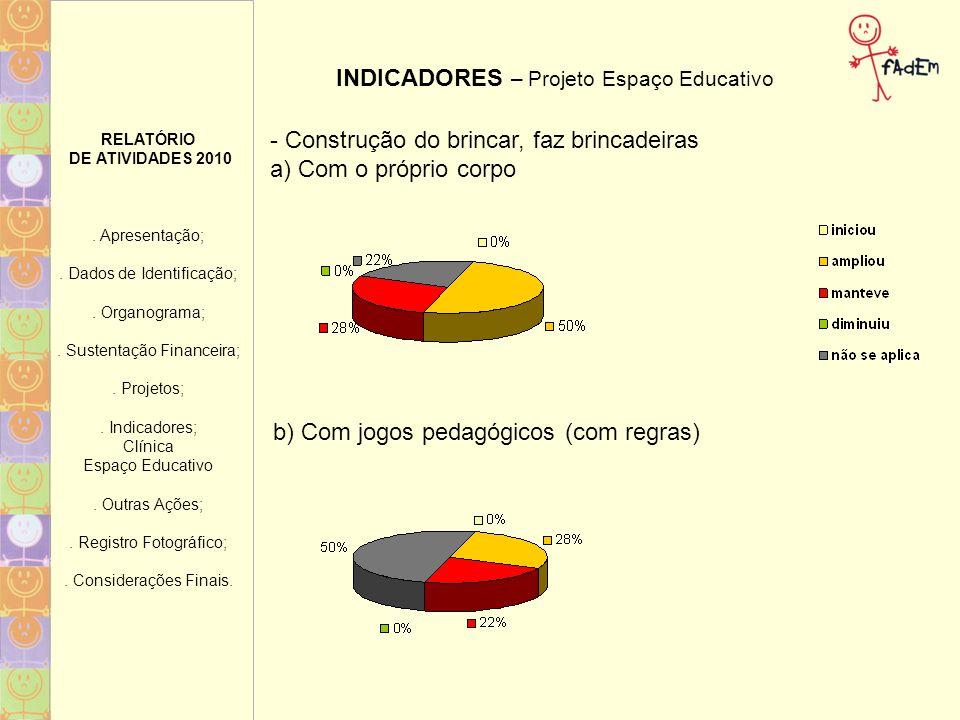 INDICADORES – Projeto Espaço Educativo