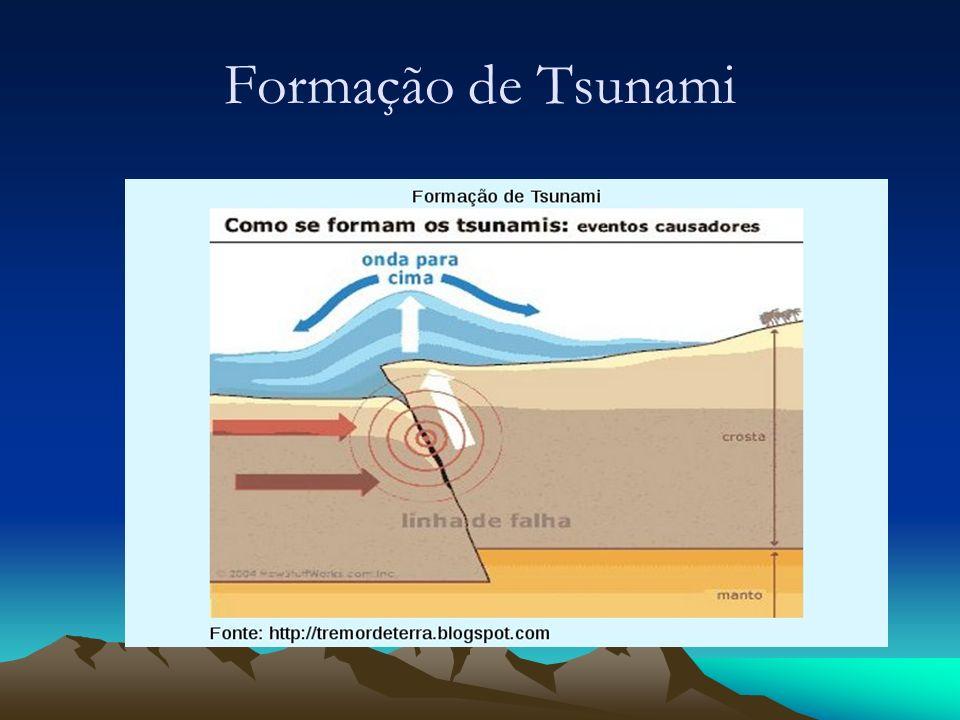 Formação de Tsunami